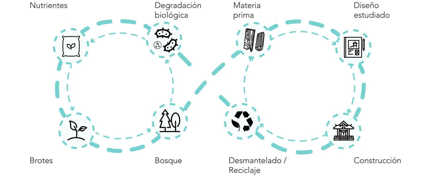 rehabilitación sostenible en Zaragoza